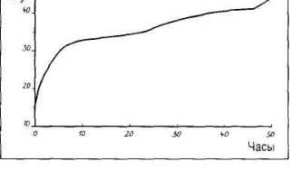 Выращивание ячменя: замачивание, проращивание и последующие этапы